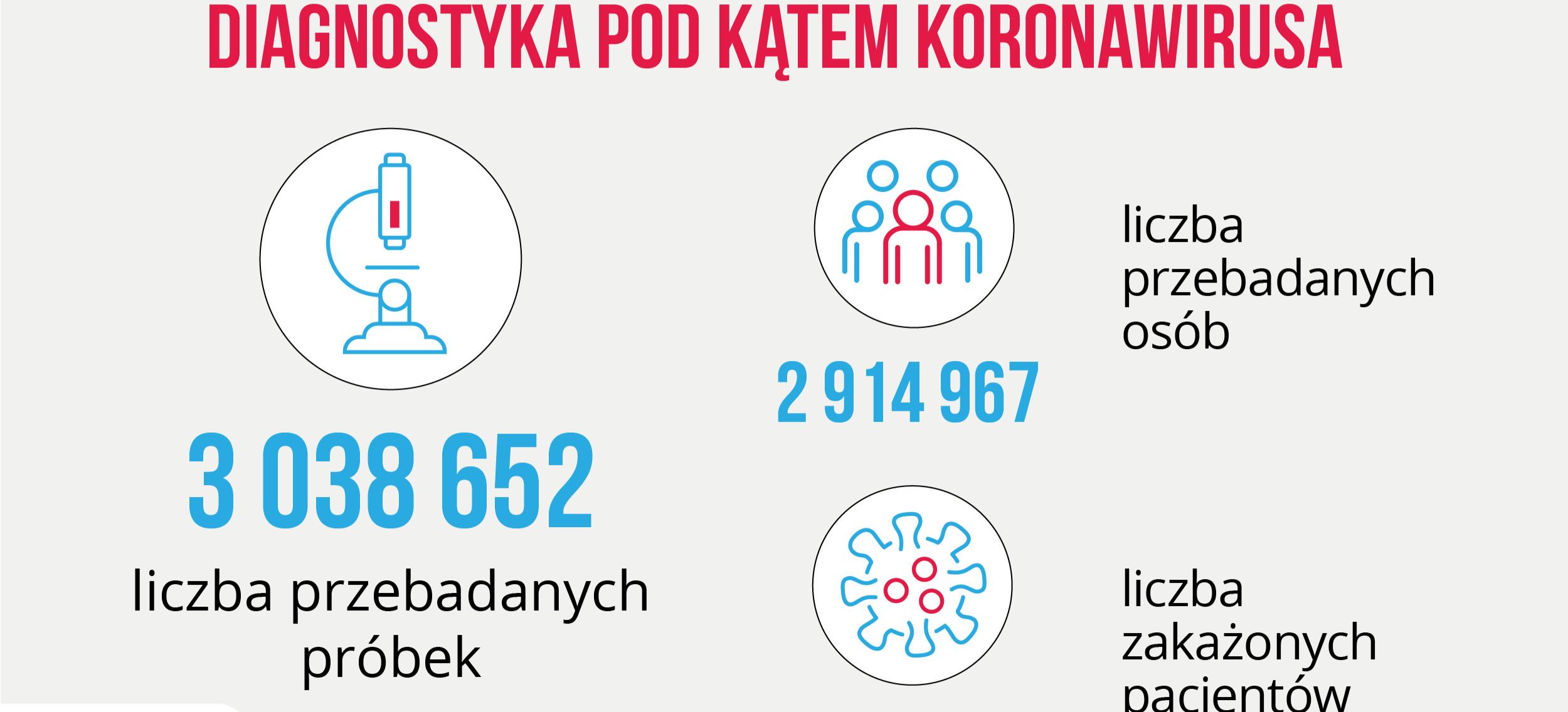 W ciągu doby wykonano ponad 21,9 tys. testów na COVID-19