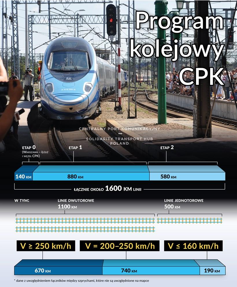 05292021_ocsehtFDPz_info-cpk-program-kolejowy-km-predkosci-25032019