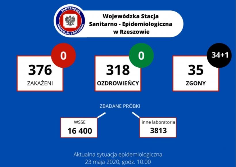 Wojewodzka-Stacja-Sanitarno-Epidemiologiczna-w-Rzeszowie-2-768x543
