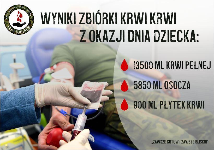 wyniki_zbiorki_krwi_2.06